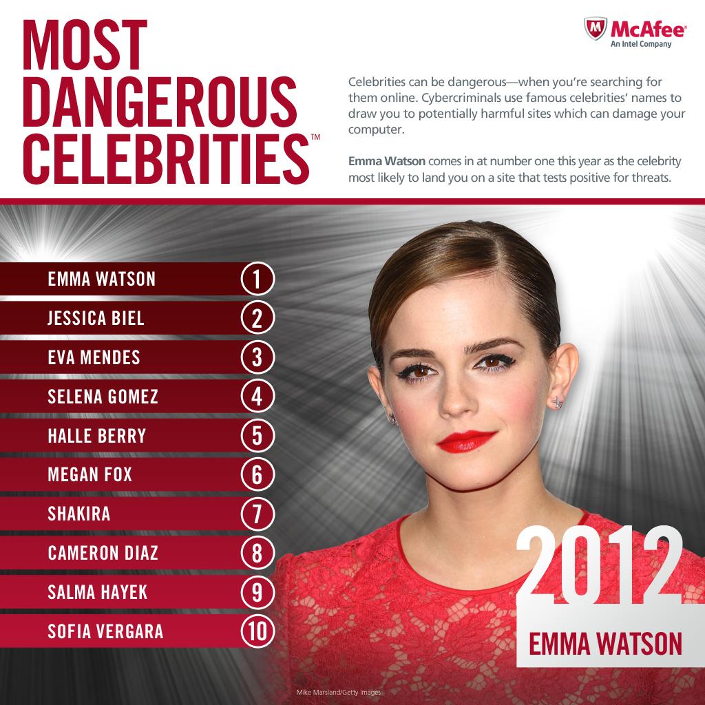 MailShark Malware behind Emma Watson Facebook videos Most Dangerous Celebs 2012 Top10 Sep 5