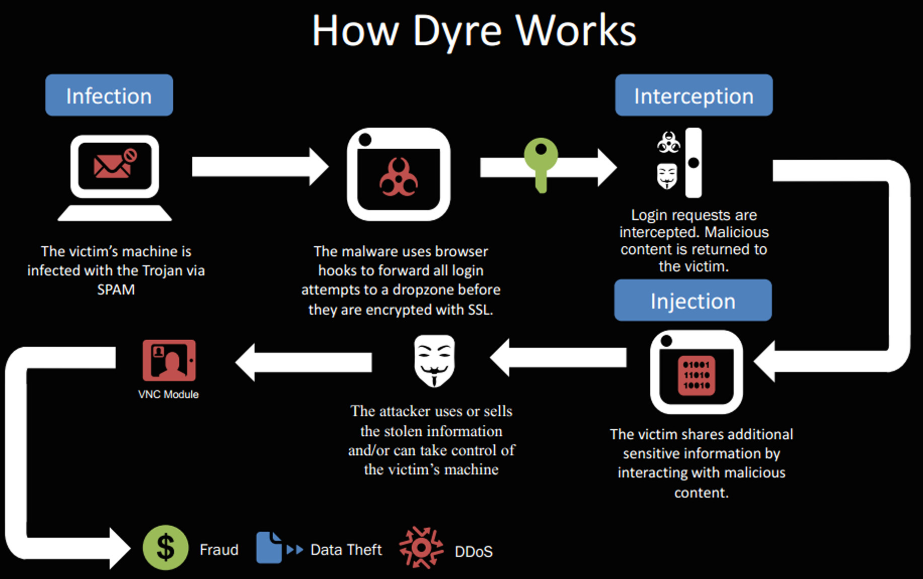 MailShark New add-ons found in Dyre malware