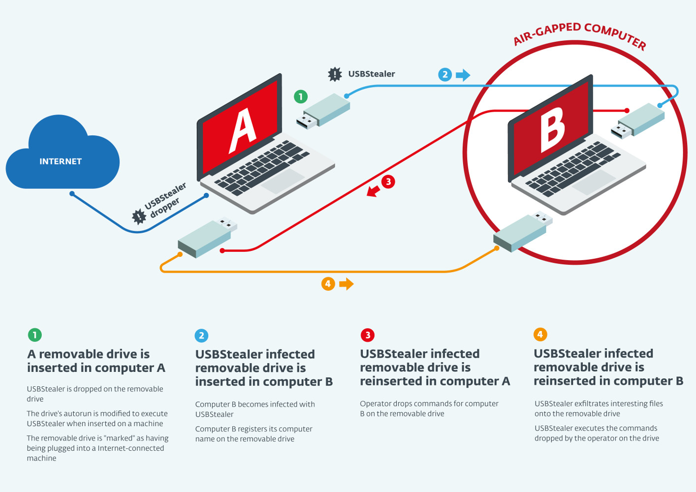 MailShark Pawn Storm using spear and website phishing Sednit infographic