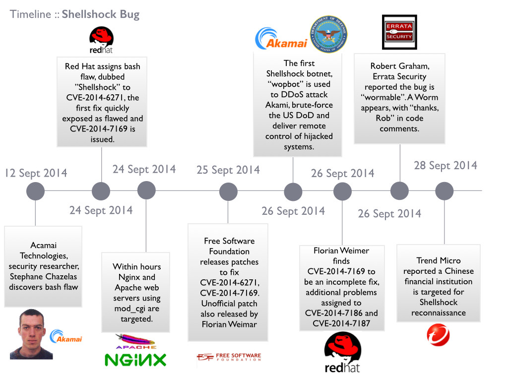 MailShark SMTP being used for Shellshock attacks Timeline
