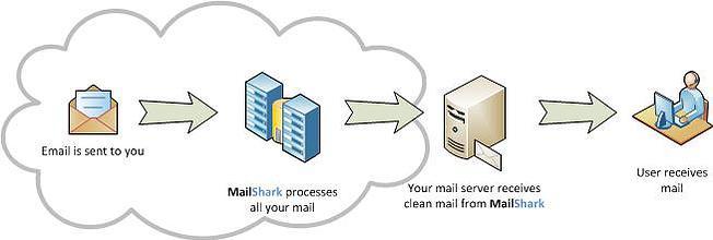 MailShark email flow