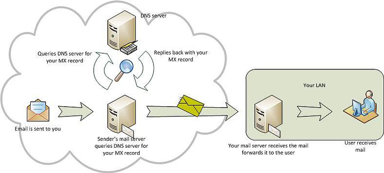 MailShark and MX record pointer diagram