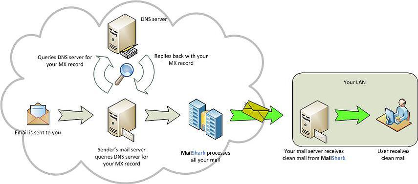 MailShark and MX record pointer diagram 2