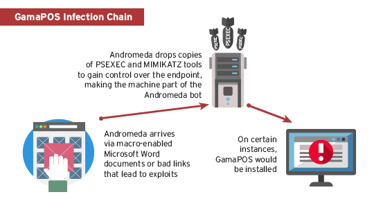 MailShark GamaPOS Infection Chain