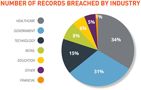 MailShark 2015 saw 888 breaches 246 million records compromised worldwide industry stats