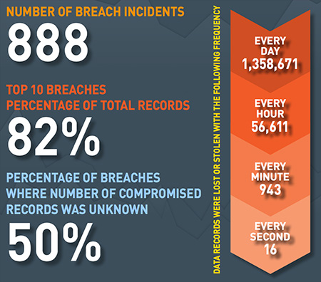 MailShark 2015 saw 888 data breaches 246 million records compromised worldwide stats